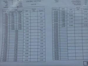 Тайская почта: цены